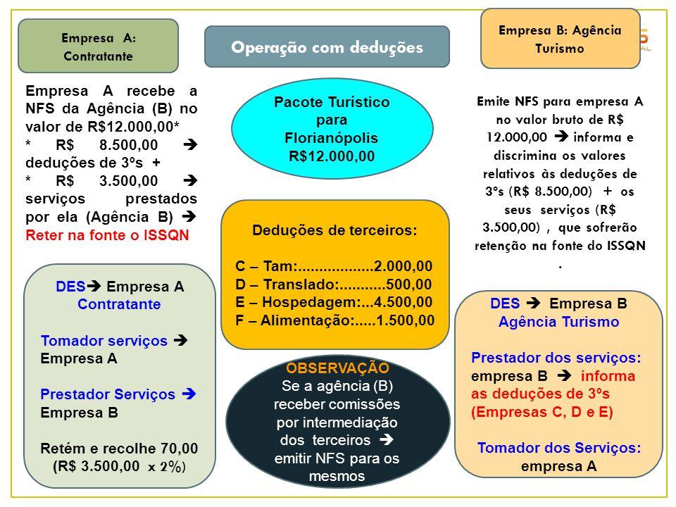 Empresa A: Contratante Deduções de terceiros: C – Tam:..................2.000,00 D – Translado:...........500,00 E – Hospedagem:...4.500,00 F – Alimen