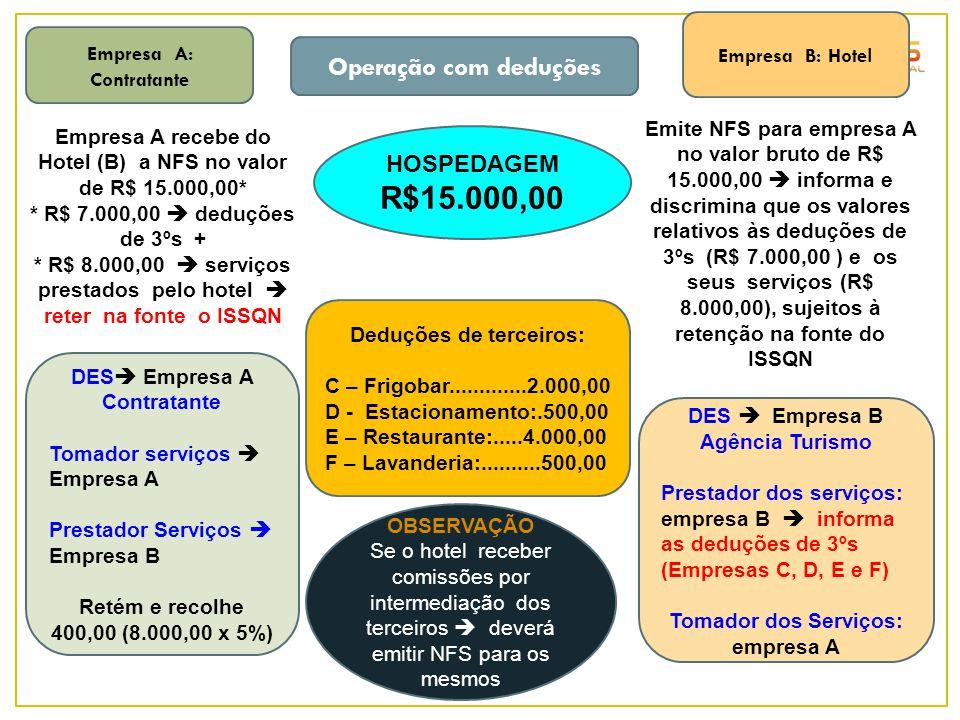 Empresa A: Contratante Deduções de terceiros: C – Frigobar.............2.000,00 D - Estacionamento:.500,00 E – Restaurante:.....4.000,00 F – Lavanderi