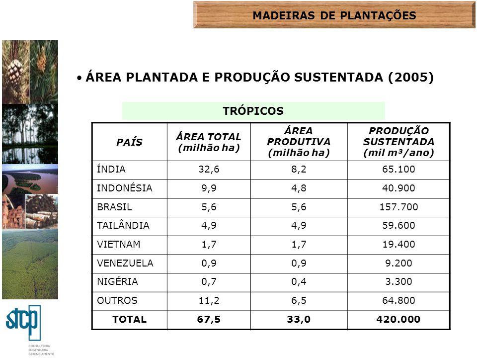 ÁREA PLANTADA E PRODUÇÃO SUSTENTADA (2005) PAÍS ÁREA TOTAL (milhão ha) ÁREA PRODUTIVA (milhão ha) PRODUÇÃO SUSTENTADA (mil m³/ano) ÍNDIA32,68,265.100