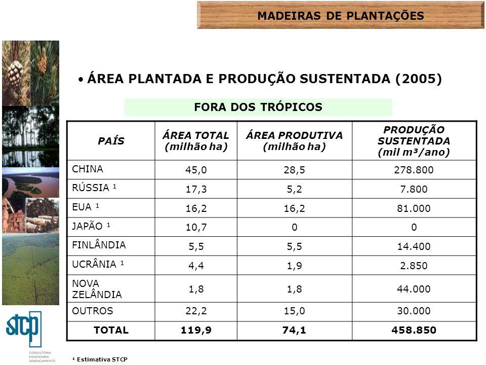 ÁREA PLANTADA E PRODUÇÃO SUSTENTADA (2005) PAÍS ÁREA TOTAL (milhão ha) ÁREA PRODUTIVA (milhão ha) PRODUÇÃO SUSTENTADA (mil m³/ano) CHINA 45,028,5278.8