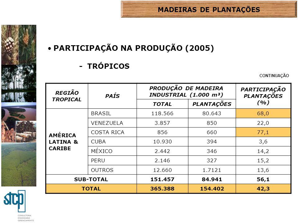 PARTICIPAÇÃO NA PRODUÇÃO (2005) - TRÓPICOS REGIÃO TROPICAL PAÍS PRODUÇÃO DE MADEIRA INDUSTRIAL (1.000 m³) PARTICIPAÇÃO PLANTAÇÕES (%) TOTALPLANTAÇÕES