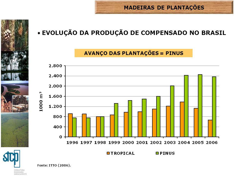 Fonte: ITTO (2006). EVOLUÇÃO DA PRODUÇÃO DE COMPENSADO NO BRASIL AVANÇO DAS PLANTAÇÕES = PINUS MADEIRAS DE PLANTAÇÕES