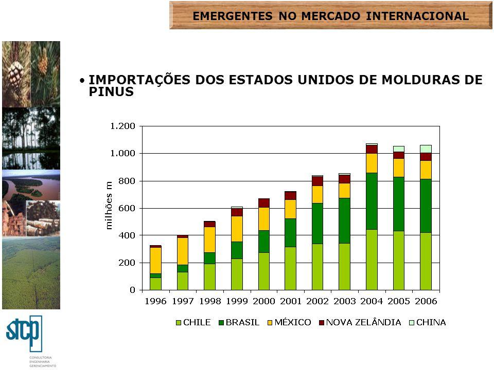 IMPORTAÇÕES DOS ESTADOS UNIDOS DE MOLDURAS DE PINUS EMERGENTES NO MERCADO INTERNACIONAL