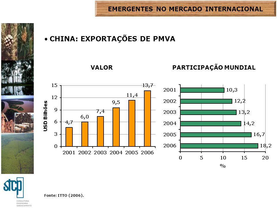 Fonte: ITTO (2006). CHINA: EXPORTAÇÕES DE PMVA VALORPARTICIPAÇÃO MUNDIAL EMERGENTES NO MERCADO INTERNACIONAL