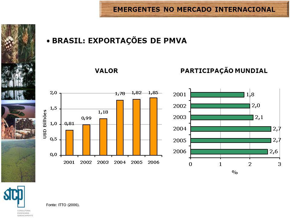 Fonte: ITTO (2006). BRASIL: EXPORTAÇÕES DE PMVA VALORPARTICIPAÇÃO MUNDIAL EMERGENTES NO MERCADO INTERNACIONAL