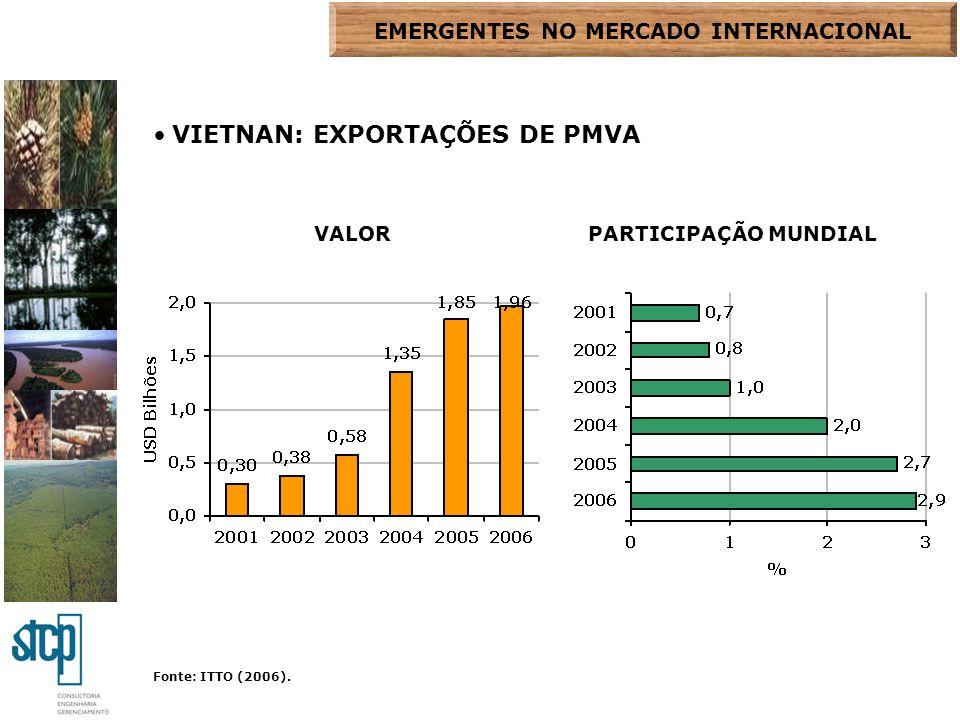 Fonte: ITTO (2006). VIETNAN: EXPORTAÇÕES DE PMVA VALORPARTICIPAÇÃO MUNDIAL EMERGENTES NO MERCADO INTERNACIONAL