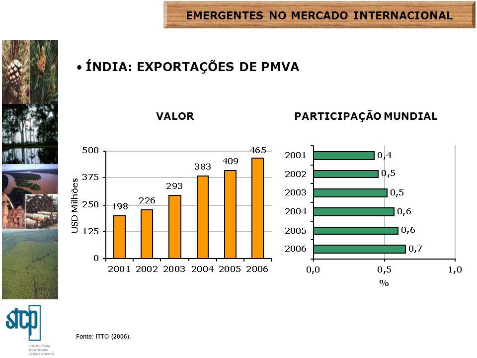 Fonte: ITTO (2006). ÍNDIA: EXPORTAÇÕES DE PMVA VALORPARTICIPAÇÃO MUNDIAL EMERGENTES NO MERCADO INTERNACIONAL