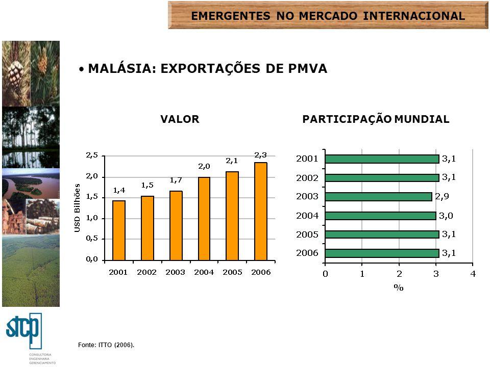Fonte: ITTO (2006). MALÁSIA: EXPORTAÇÕES DE PMVA VALORPARTICIPAÇÃO MUNDIAL EMERGENTES NO MERCADO INTERNACIONAL