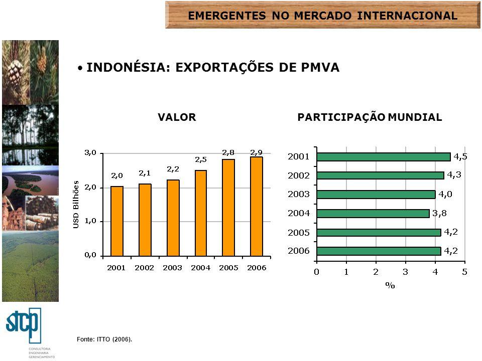 Fonte: ITTO (2006). INDONÉSIA: EXPORTAÇÕES DE PMVA VALORPARTICIPAÇÃO MUNDIAL EMERGENTES NO MERCADO INTERNACIONAL