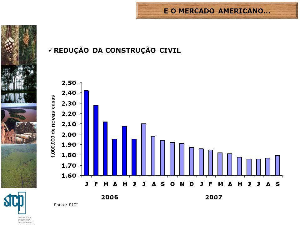 E O MERCADO AMERICANO… REDUÇÃO DA CONSTRUÇÃO CIVIL 1.000.000 de novas casas Fonte: RISI 20062007