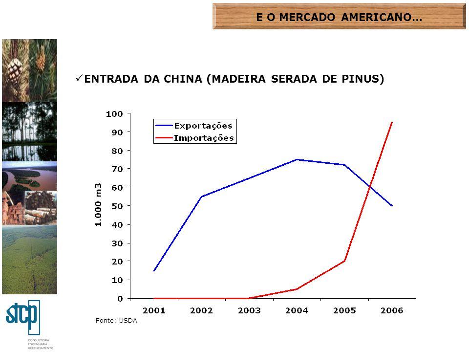 ENTRADA DA CHINA (MADEIRA SERADA DE PINUS) E O MERCADO AMERICANO… Fonte: USDA
