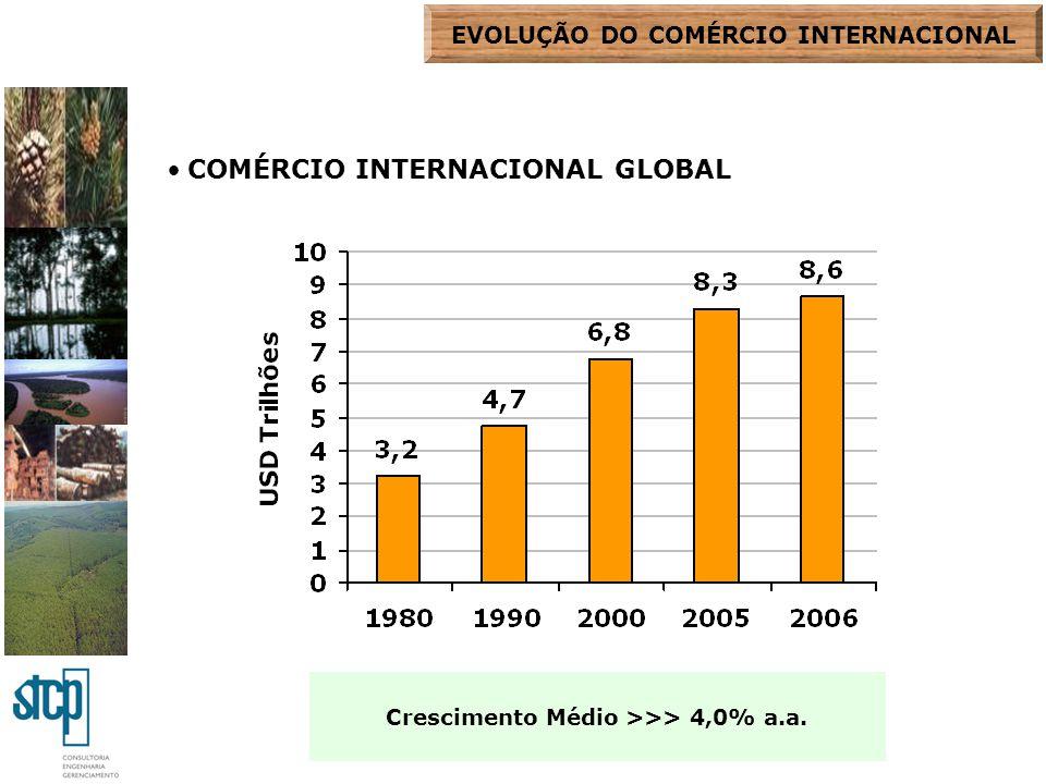 COMÉRCIO INTERNACIONAL GLOBAL Crescimento Médio >>> 4,0% a.a. EVOLUÇÃO DO COMÉRCIO INTERNACIONAL