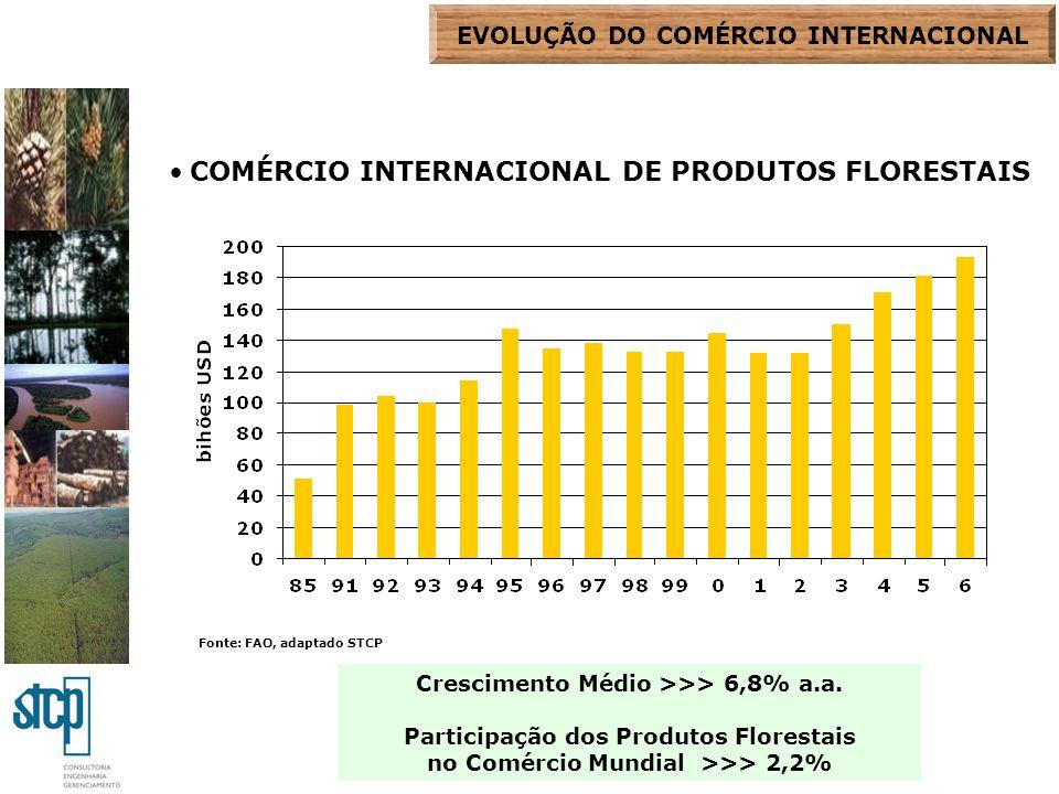 Fonte: FAO, adaptado STCP Crescimento Médio >>> 6,8% a.a. Participação dos Produtos Florestais no Comércio Mundial >>> 2,2% COMÉRCIO INTERNACIONAL DE
