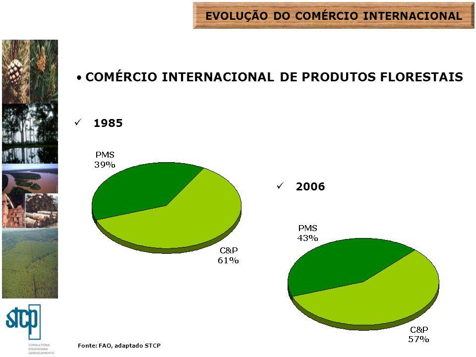 PRINCIPAIS EXPORTADORES DE PMS 1985 2006 País% Canadá16,7 Rússia9,7 Alemanha8,1 EUA7,5 Malásia5,0 Outros52,9 MUNDO100,0 País% EUA16,6 Canadá13,9 Malásia12,9 Indonésia5,1 Suécia4,3 Outros47,2 MUNDO100,0 Fonte: FAO, adaptado STCP MUDANÇAS -REDUÇÃO DOS EUA E PAÍSES ESCANDINAVOS -RÚSSIA NOVO ATOR EVOLUÇÃO DO COMÉRCIO INTERNACIONAL