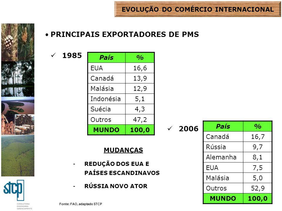 PRINCIPAIS IMPORTADORES DE PMS 1985 2006 País% Japão27,5 EUA10,7 China9,5 Alemanha5,9 Reino Unido5,2 Outros41,2 MUNDO100,0 País% EUA19,8 China12,0 Alemanha9,0 Japão8,0 Reino Unido7,0 Itália6,0 Outros38,2 MUNDO100,0 Fonte: FAO, adaptado STCP MUDANÇAS -JAPÃO PERDE IMPORTÂNCIA -CHINA E ESTADOS UNIDOS CRESCEM EVOLUÇÃO DO COMÉRCIO INTERNACIONAL