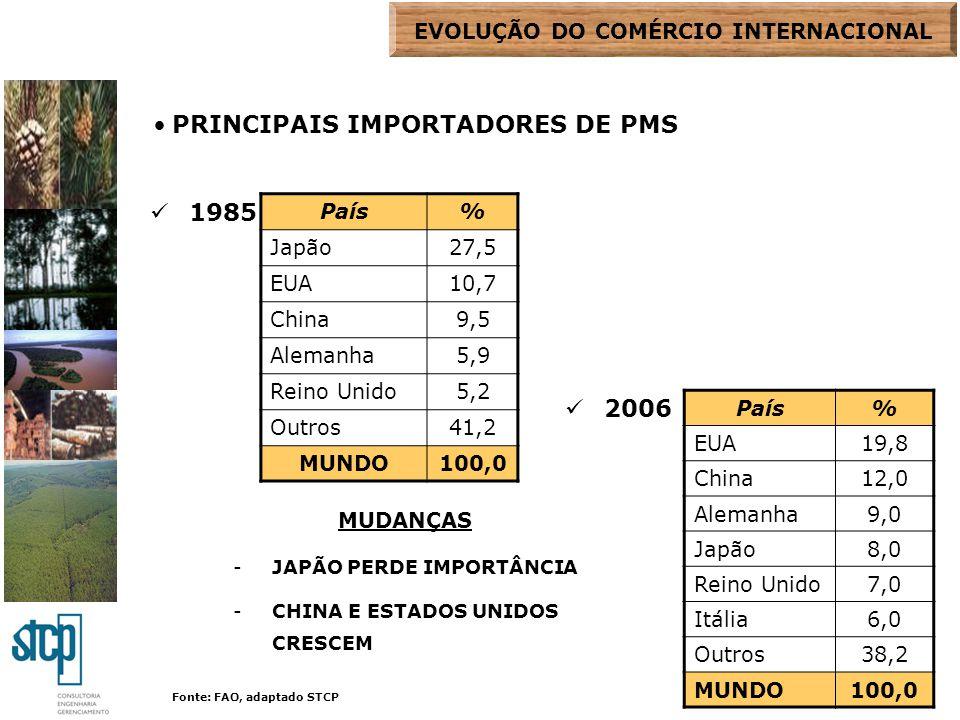PRINCIPAIS IMPORTADORES DE PMS 1985 2006 País% Japão27,5 EUA10,7 China9,5 Alemanha5,9 Reino Unido5,2 Outros41,2 MUNDO100,0 País% EUA19,8 China12,0 Ale