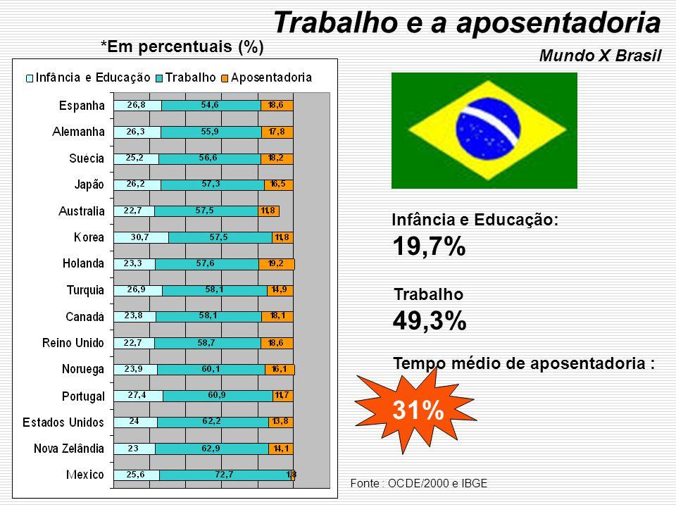 Trabalho e a aposentadoria Mundo X Brasil Fonte : OCDE/2000 e IBGE Infância e Educação: 19,7% Trabalho 49,3% Tempo médio de aposentadoria : 31% *Em percentuais (%)