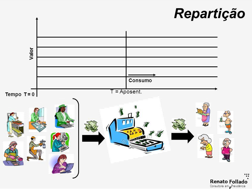 ...... RenatoFollado r Consultoria emPrevidência Consumo Tempo T = 0 Repartição Valor T = Aposent.