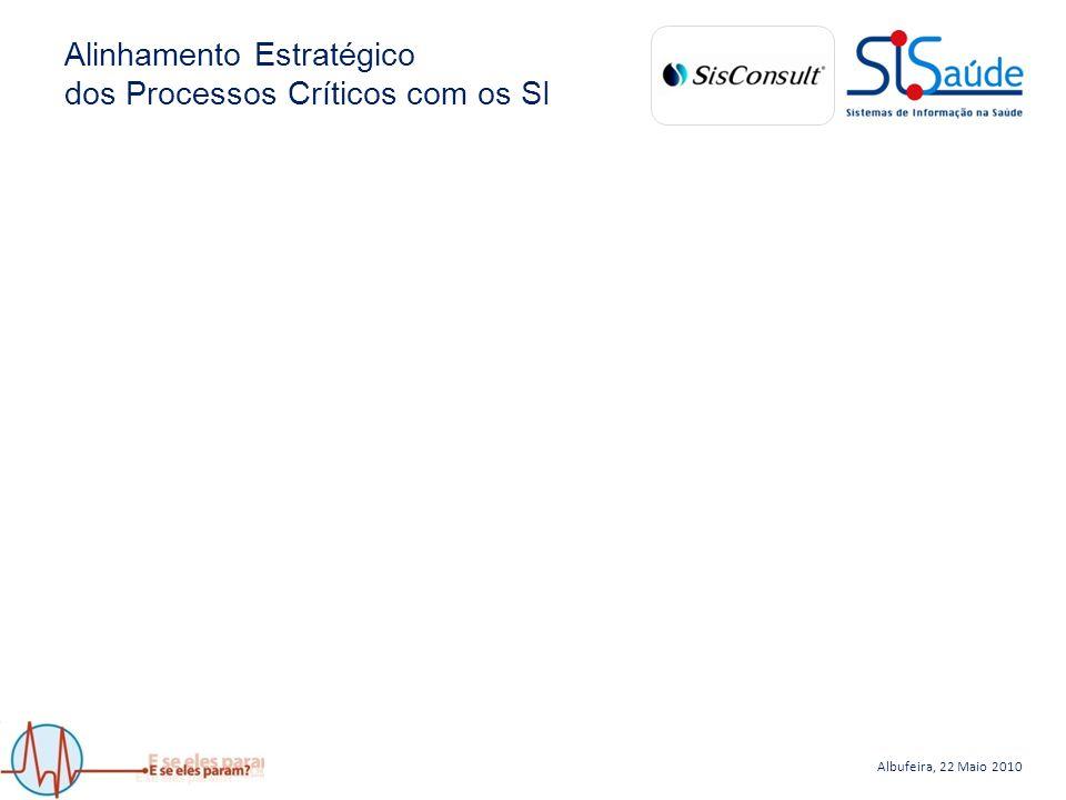 Albufeira, 22 Maio 2010 Alinhamento Estratégico dos Processos Críticos com os SI