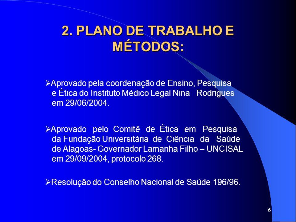 6 2. PLANO DE TRABALHO E MÉTODOS:  Aprovado pelo Comitê de Ética em Pesquisa da Fundação Universitária de Ciência da Saúde de Alagoas- Governador Lam