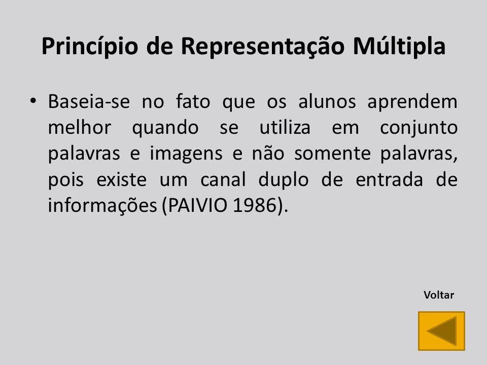 Princípio de Representação Múltipla Baseia-se no fato que os alunos aprendem melhor quando se utiliza em conjunto palavras e imagens e não somente palavras, pois existe um canal duplo de entrada de informações (PAIVIO 1986).