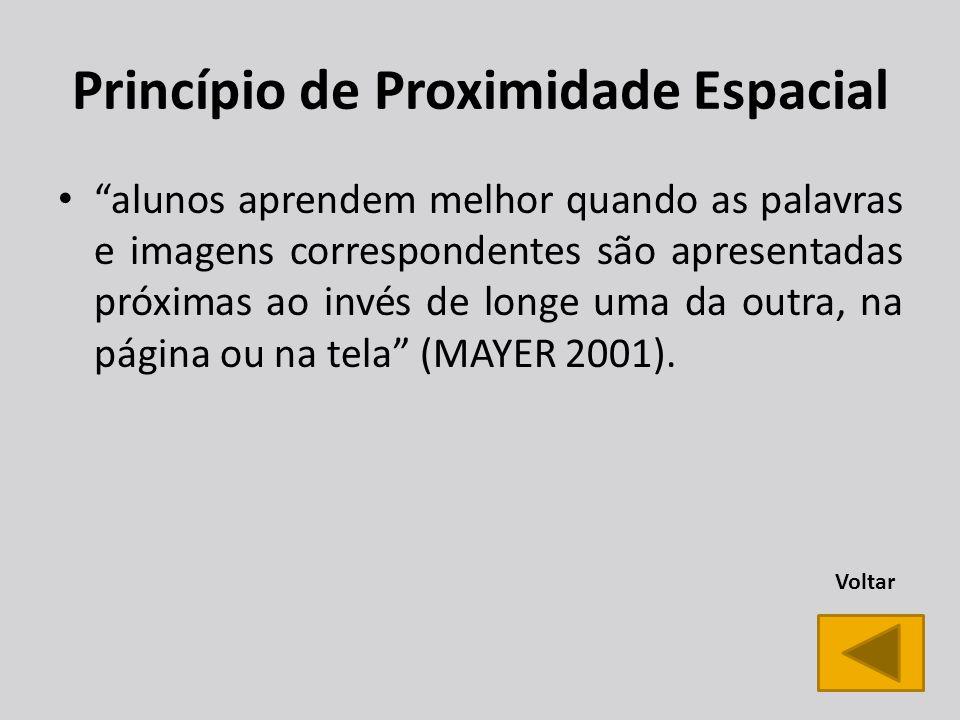 Princípio de Proximidade Espacial alunos aprendem melhor quando as palavras e imagens correspondentes são apresentadas próximas ao invés de longe uma da outra, na página ou na tela (MAYER 2001).