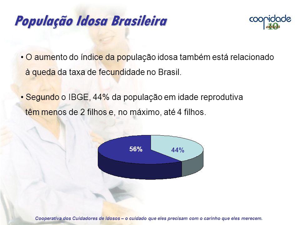 O aumento do índice da população idosa também está relacionado à queda da taxa de fecundidade no Brasil.