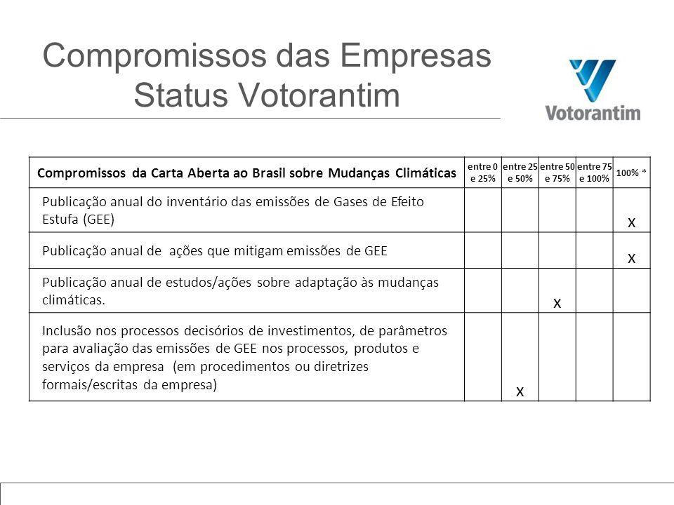 Compromissos da Carta Aberta ao Brasil sobre Mudanças Climáticas entre 0 e 25% entre 25 e 50% entre 50 e 75% entre 75 e 100% 100% * Publicação anual d