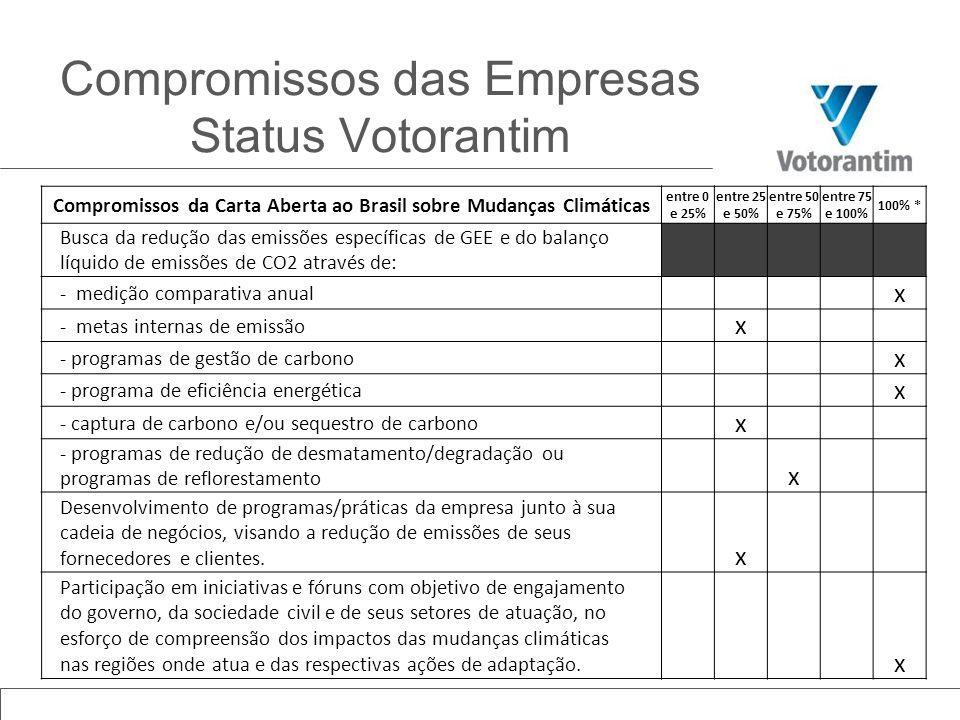 Compromissos da Carta Aberta ao Brasil sobre Mudanças Climáticas entre 0 e 25% entre 25 e 50% entre 50 e 75% entre 75 e 100% 100% * Busca da redução d