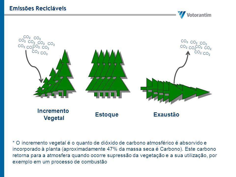 Emissões Recicláveis Incremento Vegetal EstoqueExaustão * O incremento vegetal é o quanto de dióxido de carbono atmosférico é absorvido e incorporado