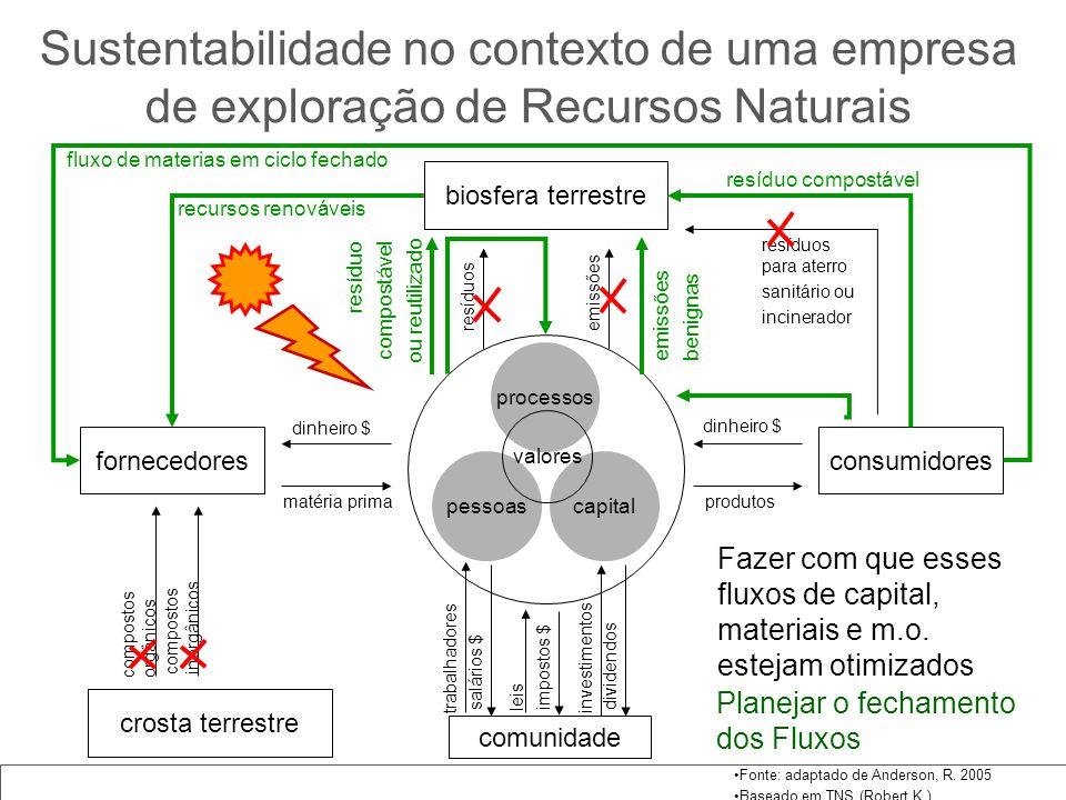 Compromissos da Carta Aberta ao Brasil sobre Mudanças Climáticas entre 0 e 25% entre 25 e 50% entre 50 e 75% entre 75 e 100% 100% * Busca da redução das emissões específicas de GEE e do balanço líquido de emissões de CO2 através de: - medição comparativa anual x - metas internas de emissão x - programas de gestão de carbono x - programa de eficiência energética x - captura de carbono e/ou sequestro de carbono x - programas de redução de desmatamento/degradação ou programas de reflorestamento x Desenvolvimento de programas/práticas da empresa junto à sua cadeia de negócios, visando a redução de emissões de seus fornecedores e clientes.