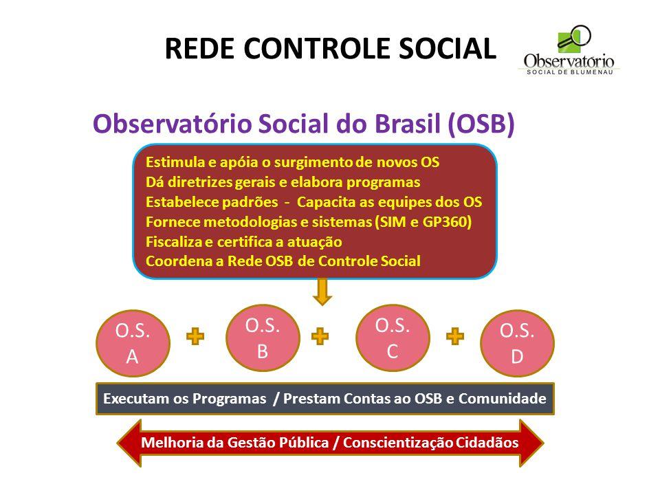 REDE CONTROLE SOCIAL Executa os programas Presta contas ao OSB e à socieda Observatório Social do Brasil (OSB) Estimula e apóia o surgimento de novos