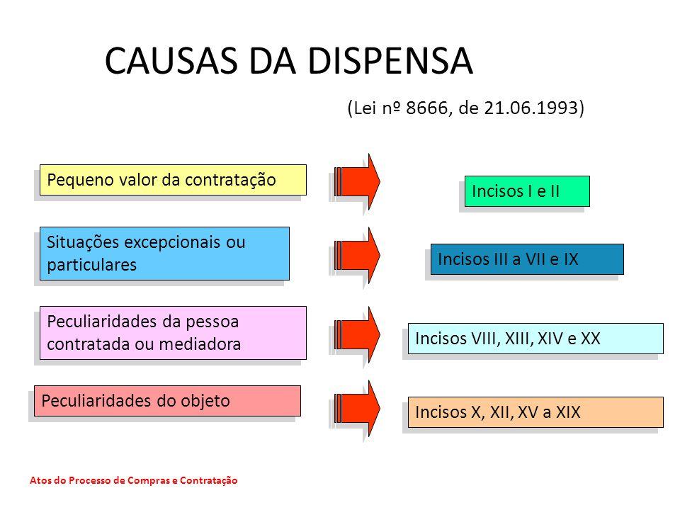 Atos do Processo de Compras e Contratação Pequeno valor da contratação Incisos I e II Situações excepcionais ou particulares Incisos III a VII e IX Pe