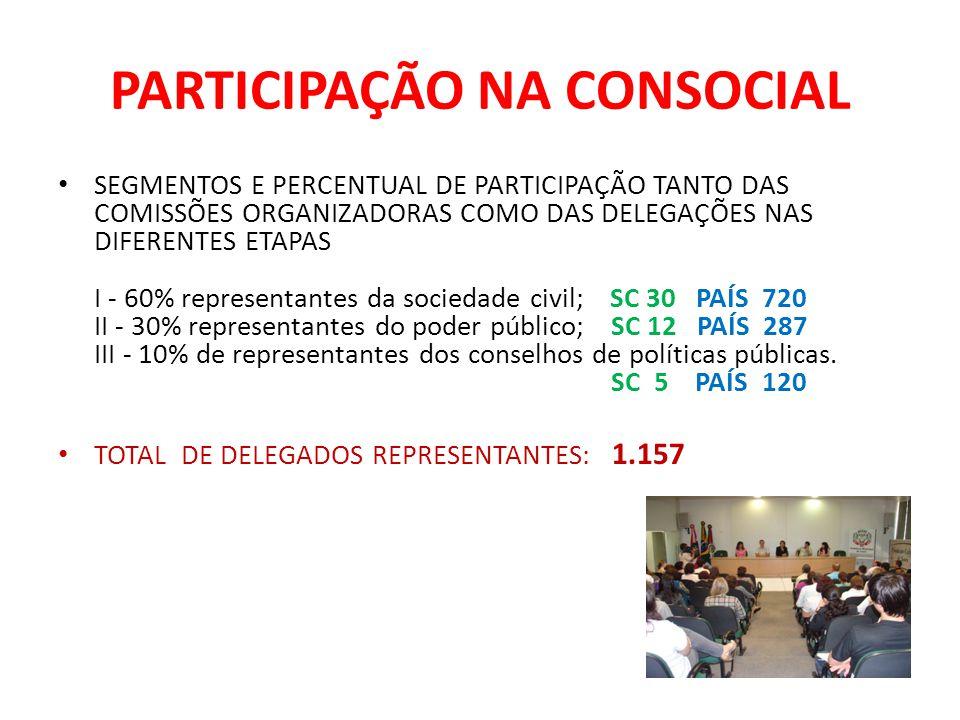 PARTICIPAÇÃO NA CONSOCIAL SEGMENTOS E PERCENTUAL DE PARTICIPAÇÃO TANTO DAS COMISSÕES ORGANIZADORAS COMO DAS DELEGAÇÕES NAS DIFERENTES ETAPAS I - 60% r