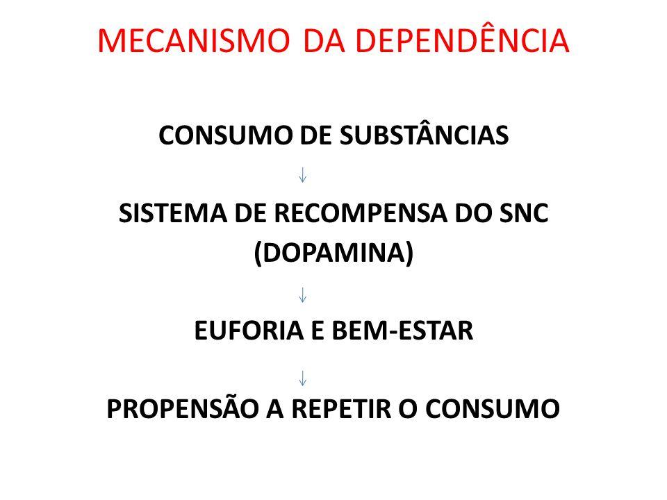 MECANISMO DA DEPENDÊNCIA CONSUMO DE SUBSTÂNCIAS SISTEMA DE RECOMPENSA DO SNC (DOPAMINA) EUFORIA E BEM-ESTAR PROPENSÃO A REPETIR O CONSUMO