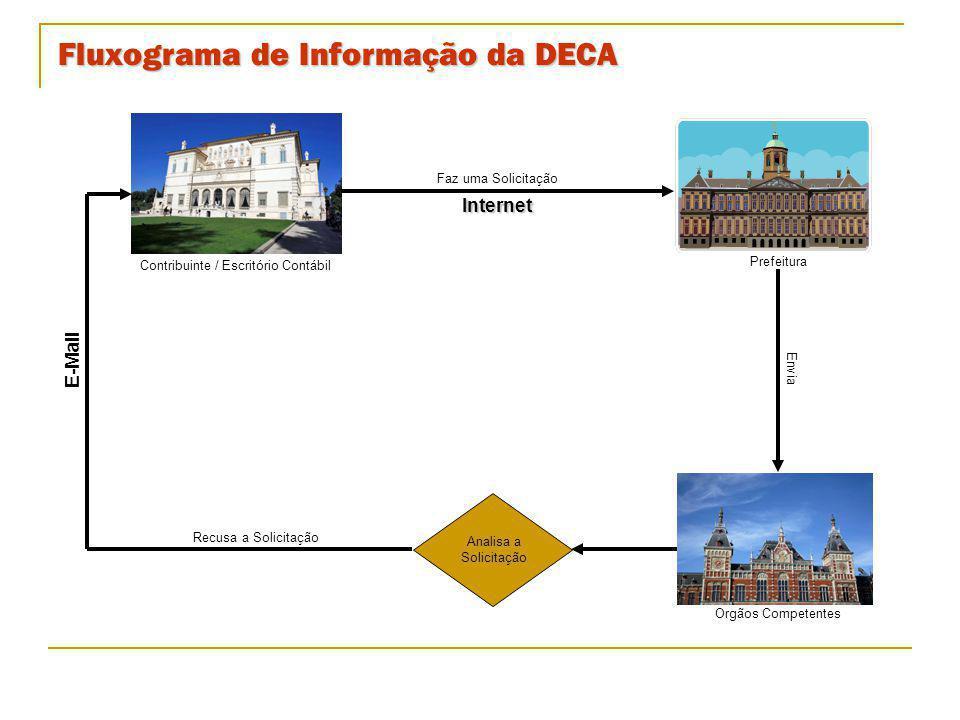 Fluxograma de Informação da DECA Contribuinte / Escritório Contábil Analisa a Solicitação Prefeitura Faz uma SolicitaçãoInternet Envia Recusa a Solici