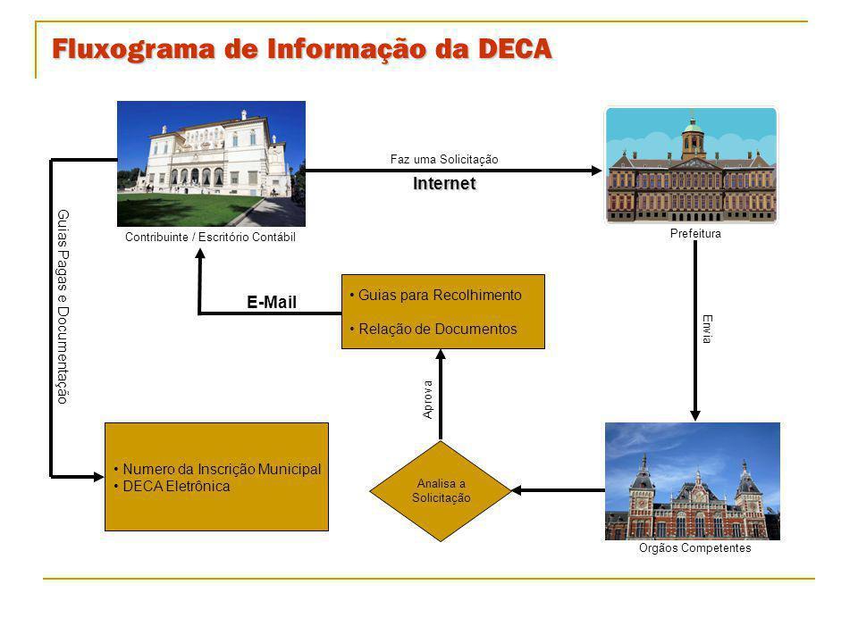 Fluxograma de Informação da DECA Contribuinte / Escritório Contábil Analisa a Solicitação Prefeitura Faz uma SolicitaçãoInternet Envia Guias para Reco