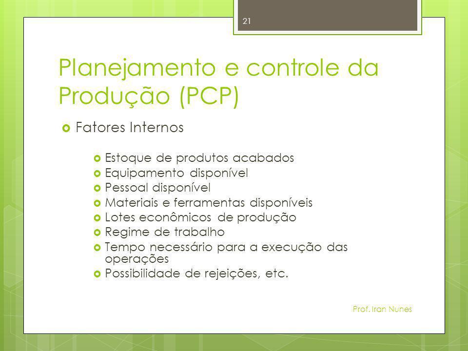 Planejamento e controle da Produção (PCP)  Fatores Internos  Estoque de produtos acabados  Equipamento disponível  Pessoal disponível  Materiais