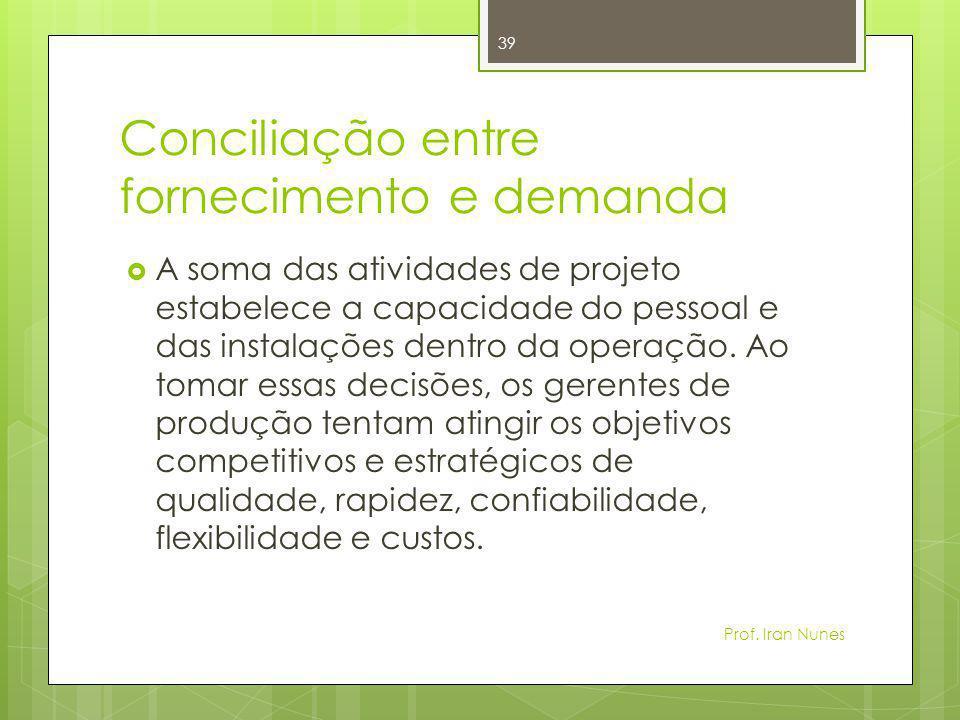 Conciliação entre fornecimento e demanda  A soma das atividades de projeto estabelece a capacidade do pessoal e das instalações dentro da operação. A