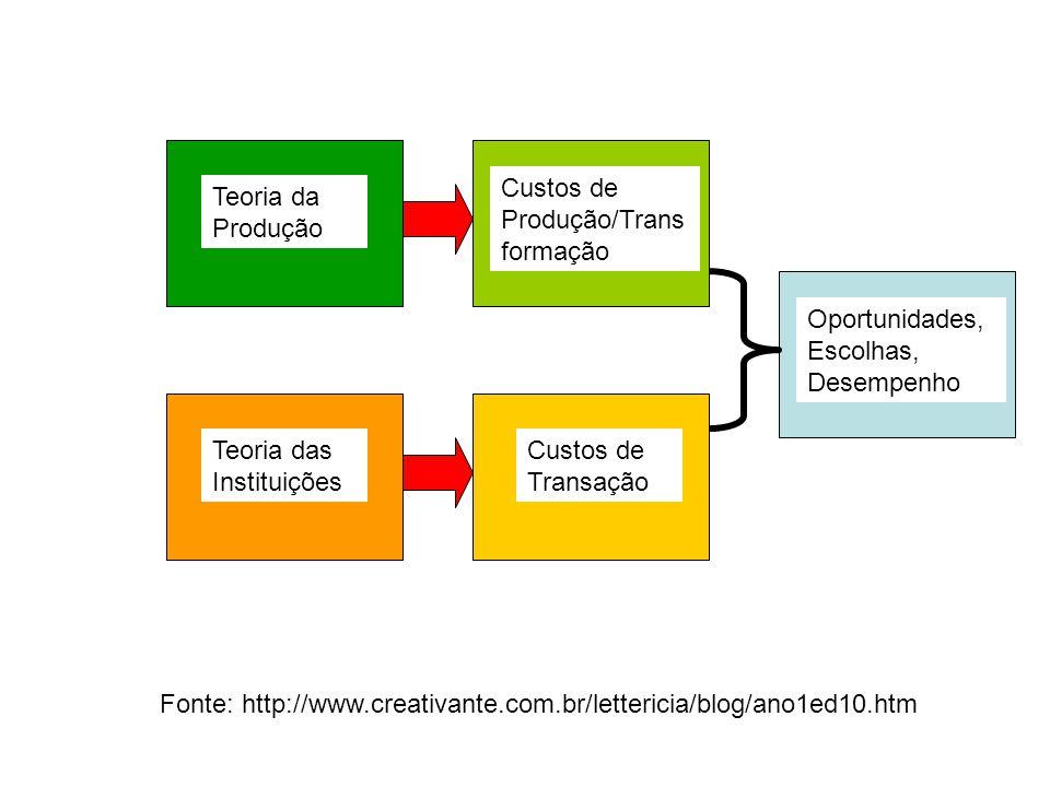 Teoria da Produção Teoria das Instituições Custos de Produção/Trans formação Custos de Transação Oportunidades, Escolhas, Desempenho Fonte: http://www.creativante.com.br/lettericia/blog/ano1ed10.htm