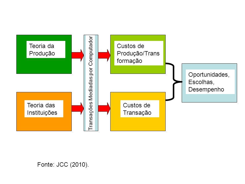 Teoria da Produção Teoria das Instituições Custos de Produção/Trans formação Custos de Transação Oportunidades, Escolhas, Desempenho Fonte: JCC (2010).