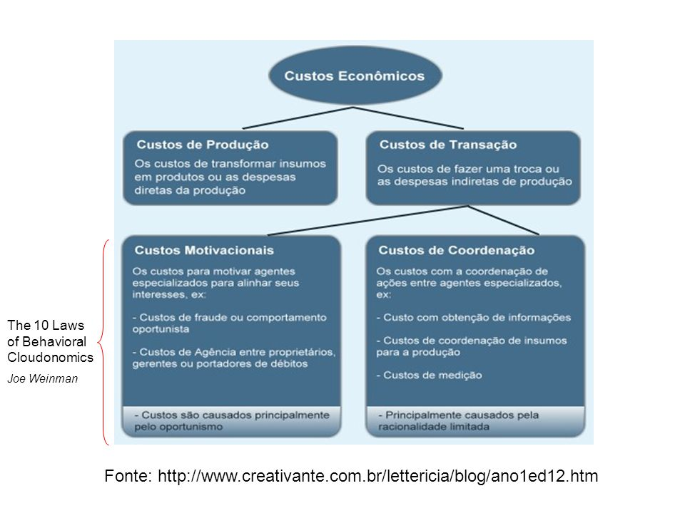 Fonte: http://www.creativante.com.br/lettericia/blog/ano1ed12.htm The 10 Laws of Behavioral Cloudonomics Joe Weinman