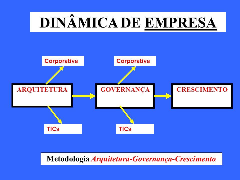 DINÂMICA DE EMPRESA ARQUITETURAGOVERNANÇACRESCIMENTO Metodologia Arquitetura-Governança-Crescimento Corporativa TICs Corporativa TICs