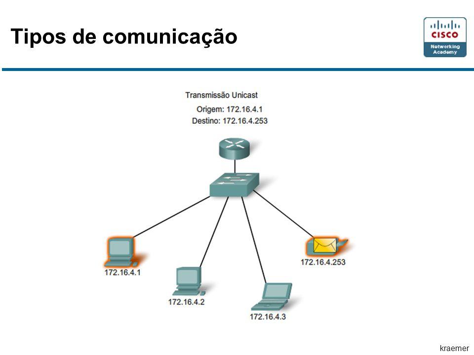 kraemer Tipos de comunicação
