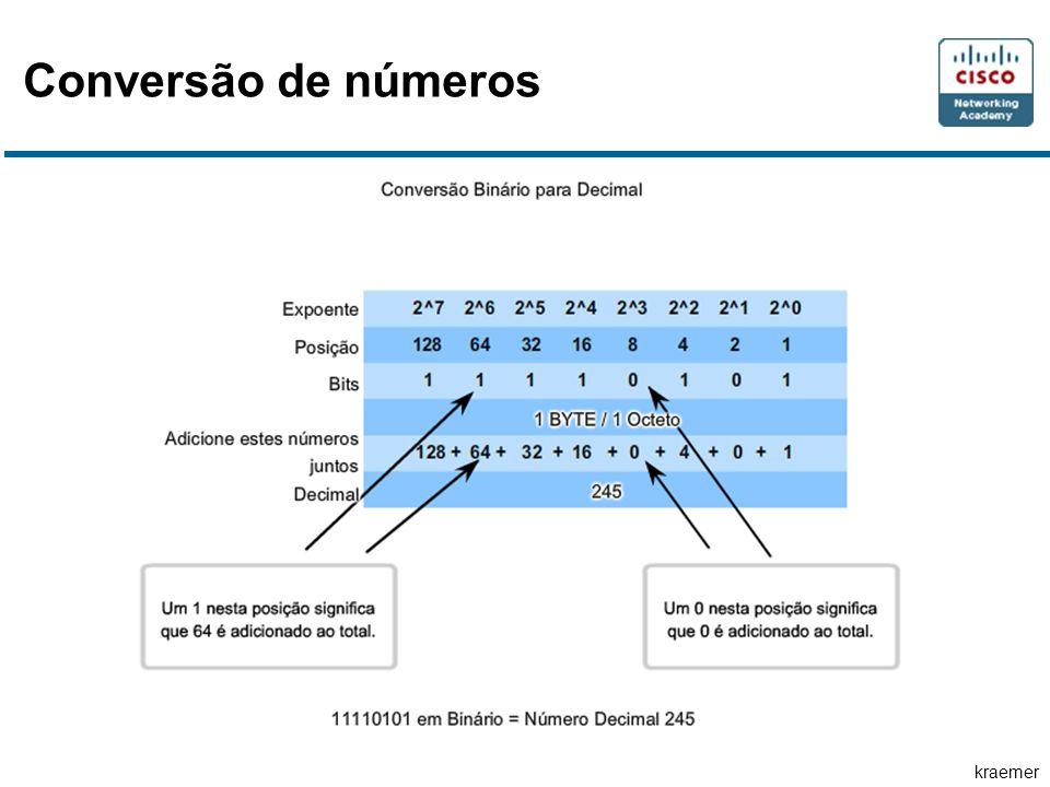 kraemer Endereços públicos e endereços privados Endereços Privados Os intervalos de endereços privados são: de 10.0.0.0 a 10.255.255.255 (10.0.0.0 /8) de 172.16.0.0 a 172.31.255.255 (172.16.0.0 /12) de 192.168.0.0 a 192.168.255.255 (192.168.0.0 /16)