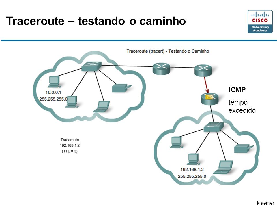 kraemer Traceroute – testando o caminho ICMP tempo excedido