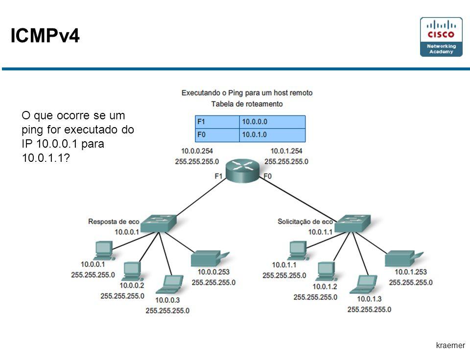 kraemer ICMPv4 O que ocorre se um ping for executado do IP 10.0.0.1 para 10.0.1.1?