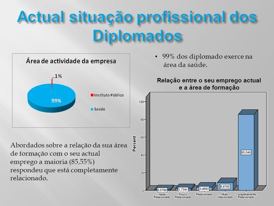 Relação entre o seu emprego actual e a área de formação Abordados sobre a relação da sua área de formação com o seu actual emprego a maioria (85,55%)