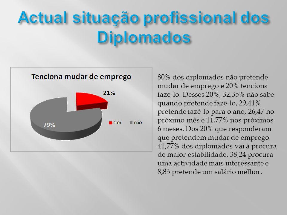 80% dos diplomados não pretende mudar de emprego e 20% tenciona faze-lo. Desses 20%, 32,35% não sabe quando pretende fazê-lo, 29,41% pretende fazê-lo