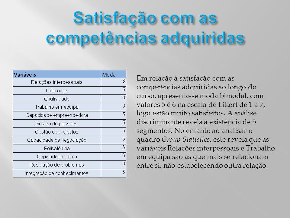 Em relação à satisfação com as competências adquiridas ao longo do curso, apresenta-se moda bimodal, com valores 5 é 6 na escala de Likert de 1 a 7, l